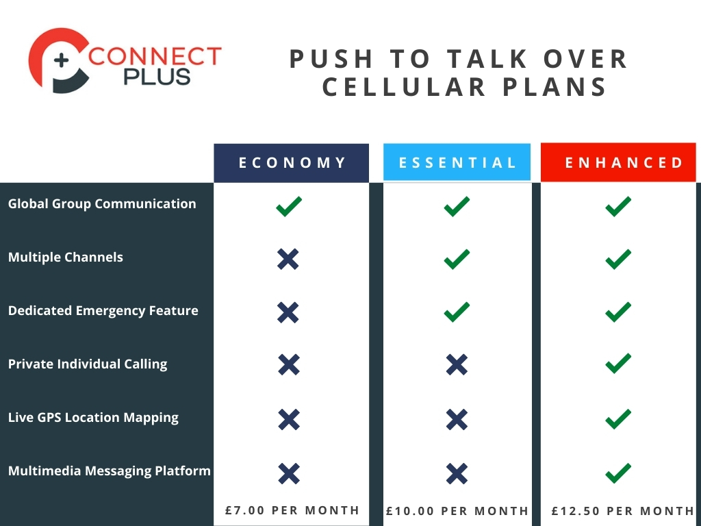 Push To Talk Over Cellular Plans